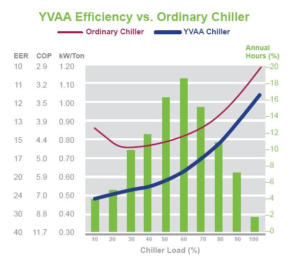 YVAA vs Ordinary Chiller