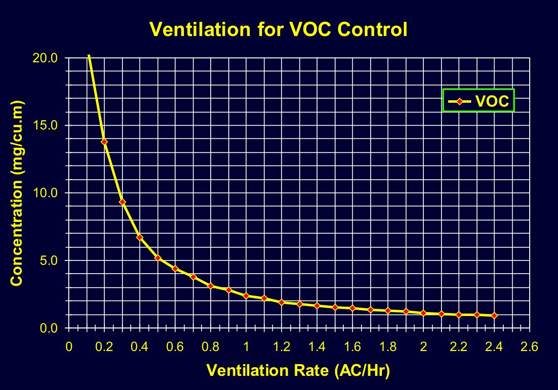 VOC Air Changes